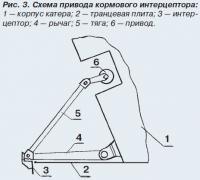 Рис. 3. Схема привода кормового интерцептора