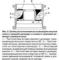Рис. 3. Схема расположения всасывающих каналов левого и правого карбюраторов