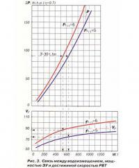 Рис. 3. Связьь между водоизмещением, мощностью ЭУ и достижимой скоростью РВТ