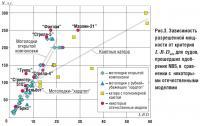Рис. 3. Зависимость разрешенной мощности от критерия L·B·Dmin