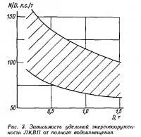 Рис. 3. Зависимость удельной энерговооруженности ЛКВП от полного водоизмещения