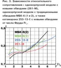 Рис. 3. Зависимости относительного сопротивления однокорпусной модели