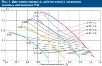 Рис. 4. Диаграмма кривых рабочих колес