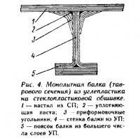 Рис. 4. Монолитная балка из углепластика