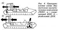 Рис. 4. Принципиальные схемы движительно-нагнетательных комплексов ЛКВП