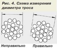 Рис. 4. Схема измерения диаметра троса