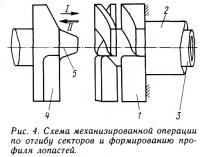 Рис. 4. Схема механизированной операции по отгибу секторов