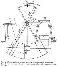 Рис. 4. Схема работы левого весла в вертикальной плоскости