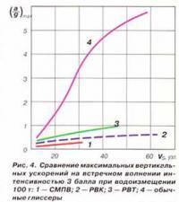 Рис. 4. Сравнение максимальных вертикальных ускорений на встречном волнении