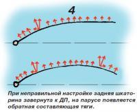 Рис. 4. Тяга паруса