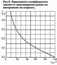 Рис. 4. Зависимость коэффициента трения