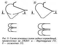 Рис. 5. Схемы основных типов гибких ограждений, применяемых на ЛКВП