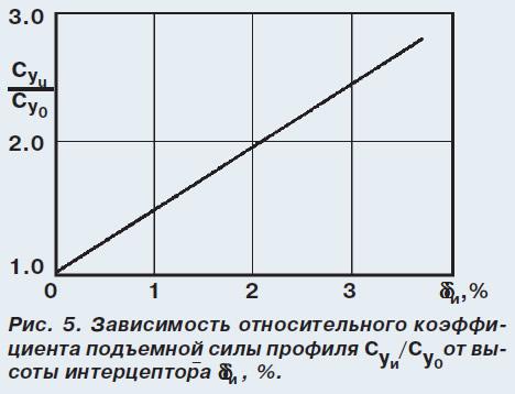 Рис. 5. Зависимость коэффициента подъемной силы профиля от высоты интерцептора