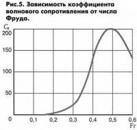 Рис. 5. Зависимость коэффициента волнового сопротивления