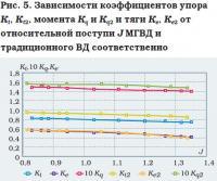 Рис. 5. Зависимости коэффициентов упора, момента и тяги
