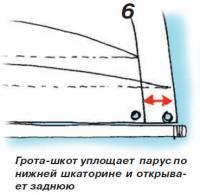 Рис. 6. Грота-шкот уплощает парус по нижней шкаторине