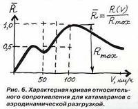 Рис. 6. Характерная кривая относительного сопротивления