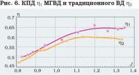 Рис. 6. КПД η1 МГВД и традиционного ВД η2