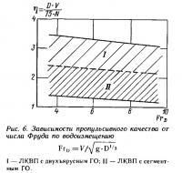 Рис. 6. Зависимости пропульсивного качества от числа Фруда по водоизмещению