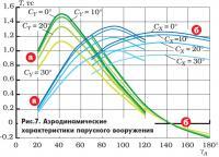 Рис. 7. Аэродинамические характеристики парусного вооружения