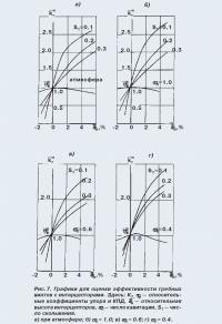 Рис. 7. Графики для оценки эффективности гребных винтов с интерцепторами