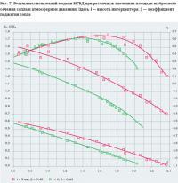 Рис. 7. Результаты испытаний модели МГВД