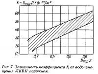 Рис. 7. Зависимость коэффициента К от водоизмещения ЛКВП порожнем