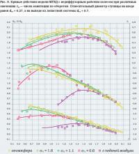 Рис. 8. Кривые действия модели МГВД