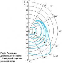 Рис. 8. Полярные диаграммы скоростей 11-метровой круизно-гоночной яхты