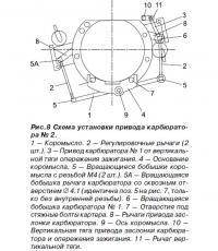 Рис. 8. Схема установки привода карбюратора №2