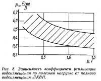 Рис. 8. Зависимость коэффициента утилизации водоизмещения по полезной нагрузке