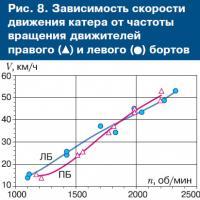 Рис. 8. Зависимость скорости движения катера от частоты вращения движителей