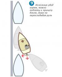 Рис. 9. Используя увод кормы, можно подойти к причалу боком