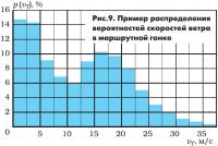 Рис. 9. Пример распределения вероятностей скоростей ветра