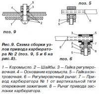 Рис. 9. Схема сборки узлов привода карбюратора №2