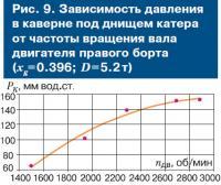 Рис. 9. Зависимость давления в каверне под днищем катера
