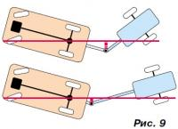 Рис. 9. Зависимость угла поворота от днины дышла