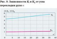 Рис. 9. Зависимости Кt и Кq от угла перекладки руля α