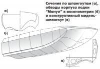 Сечения по шпангоутам и обводы корпуса лодки