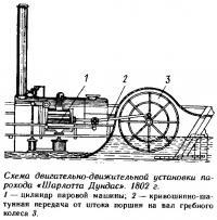 Схема двигательно-движительной установки парохода «Шарлотта Дундас»