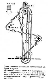 Схема гоночной дистанции соревнований на Кубок Америки