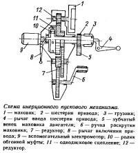 Схема инерционного пускового механизма