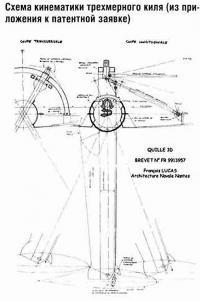 Схема кинематики трехмерного киля