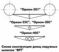 Схема конструкции днищ надувных шлюпок ЯРТ
