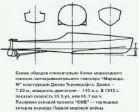 """Схема обводов гоночно-экспериментального глиссера """"Миранда-IV"""""""