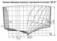 Схема обводов корпуса торпедного катера