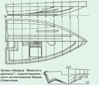 "Схема обводов ""Морского дротика"", спроектированного англичанином Барри Стимсоном"