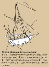 Схема обвязки бота стропами