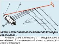 Схема оснастки (правого борта) для троллингового лова