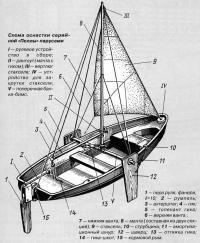 Схема оснастки серийной «Пеллы» парусами